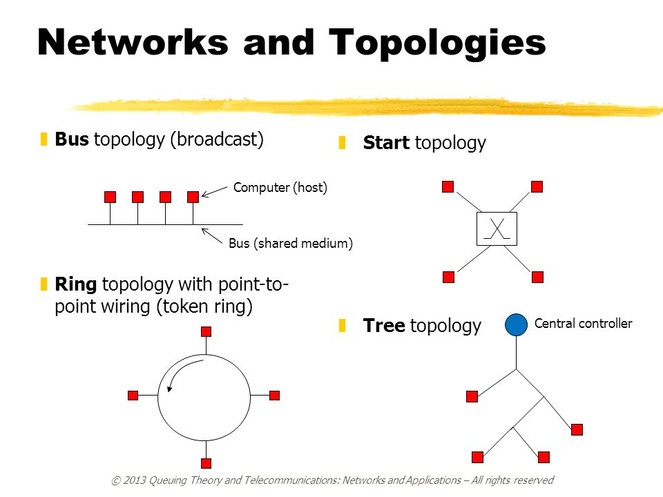Networks and Topologies