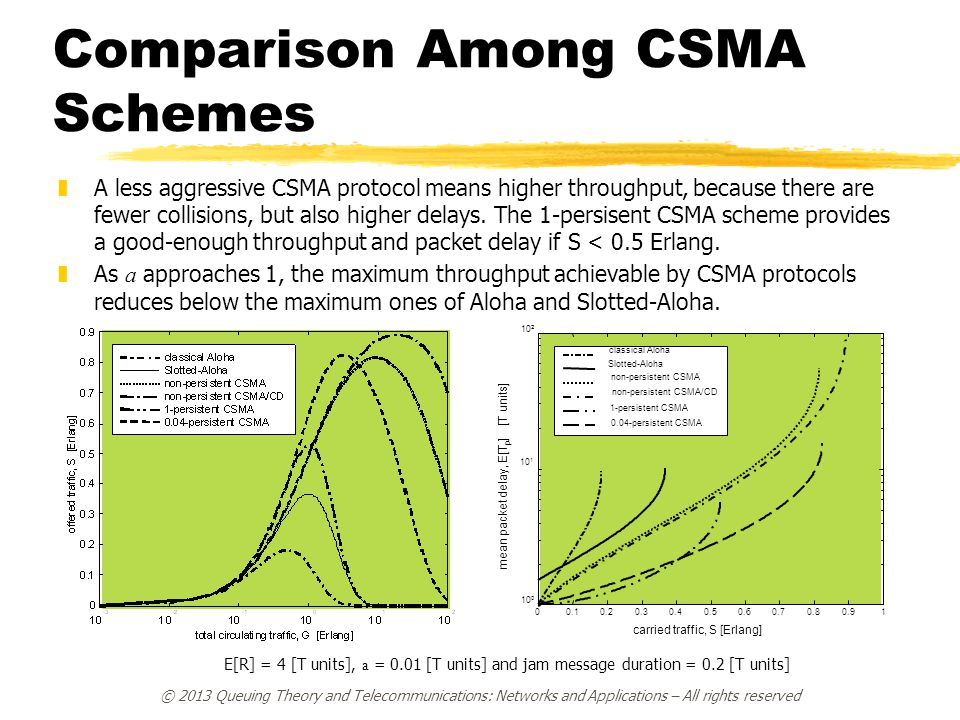Comparison Among CSMA Schemes