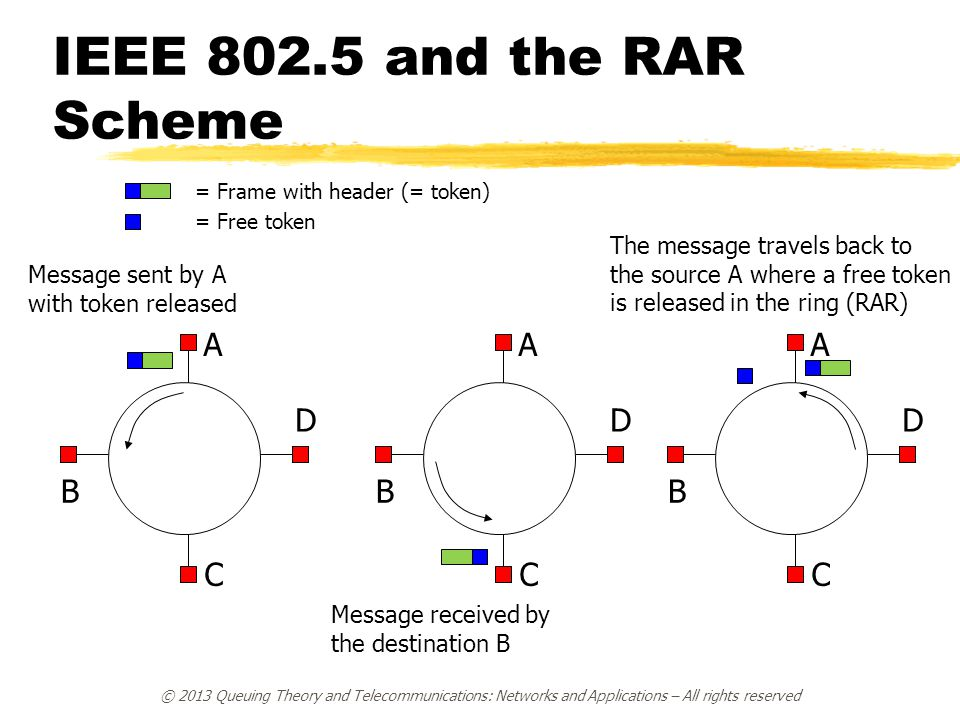 IEEE 802.5 and the RAR Scheme A A A D D D B B B C C C