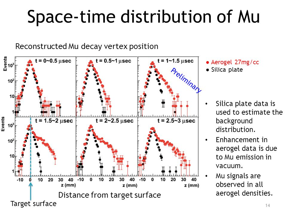 Space-time distribution of Mu