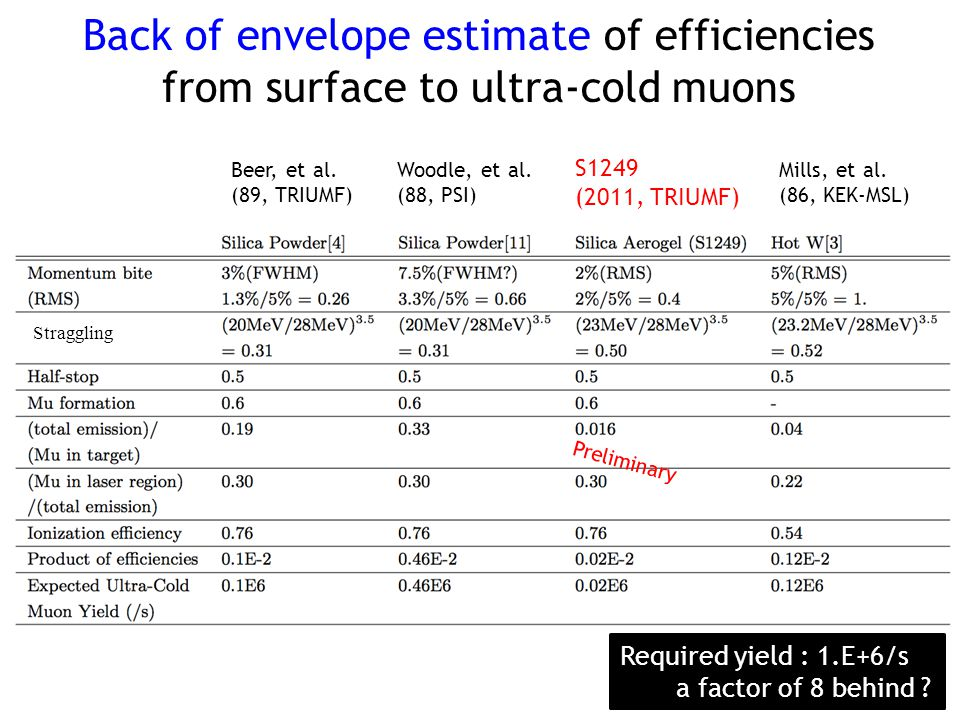 Back of envelope estimate of efficiencies from surface to ultra-cold muons