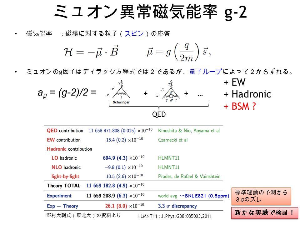ミュオン異常磁気能率 g-2 + EW aμ = (g-2)/2 = + Hadronic + BSM = + + + … QED
