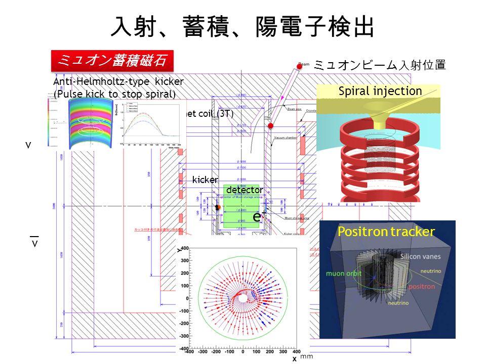 入射、蓄積、陽電子検出 e+ ミュオン蓄積磁石 Positron tracker ミュオンビーム入射位置 Spiral injection