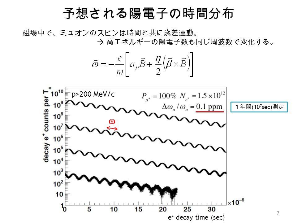 予想される陽電子の時間分布 w 磁場中で、ミュオンのスピンは時間と共に歳差運動。  高エネルギーの陽電子数も同じ周波数で変化する。