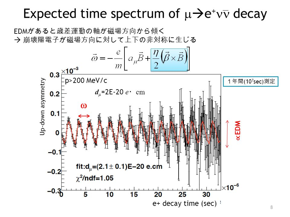 Expected time spectrum of me+nn decay