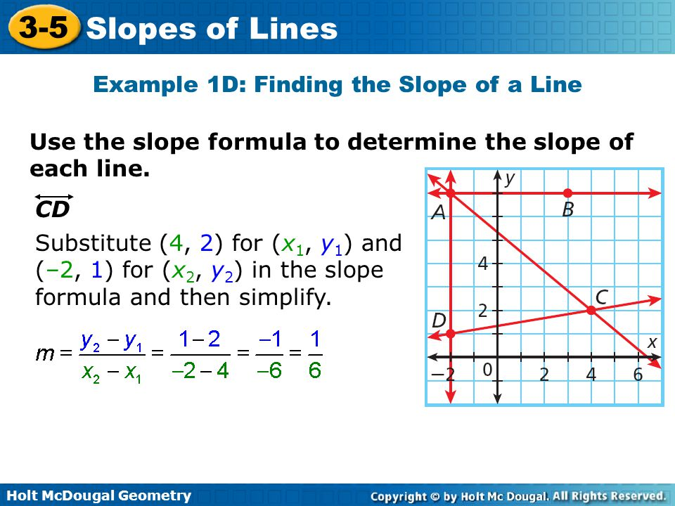 Example 1D: Finding the Slope of a Line