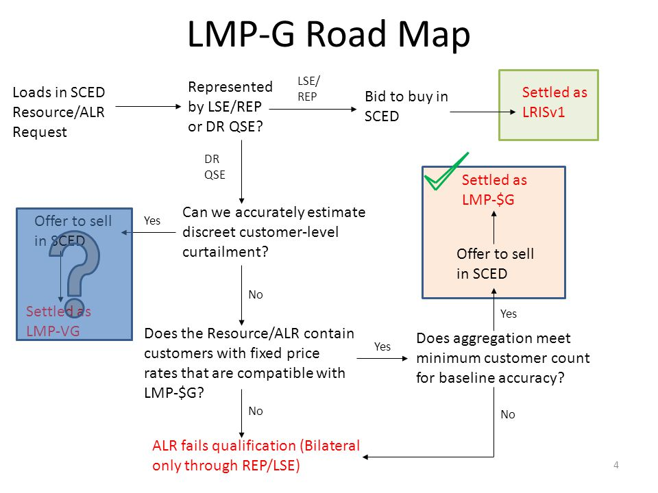 LMP-G Road Map Represented by LSE/REP or DR QSE