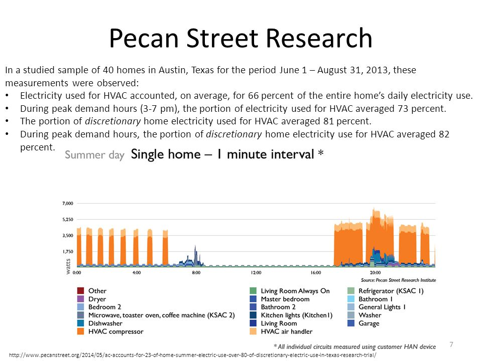 Pecan Street Research In a studied sample of 40 homes in Austin, Texas for the period June 1 – August 31, 2013, these measurements were observed:
