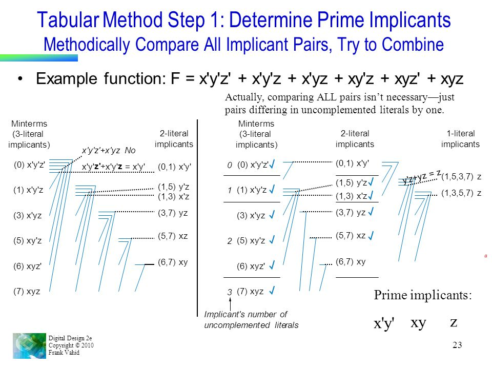Tabular Method Step 1: Determine Prime Implicants Methodically Compare All Implicant Pairs, Try to Combine