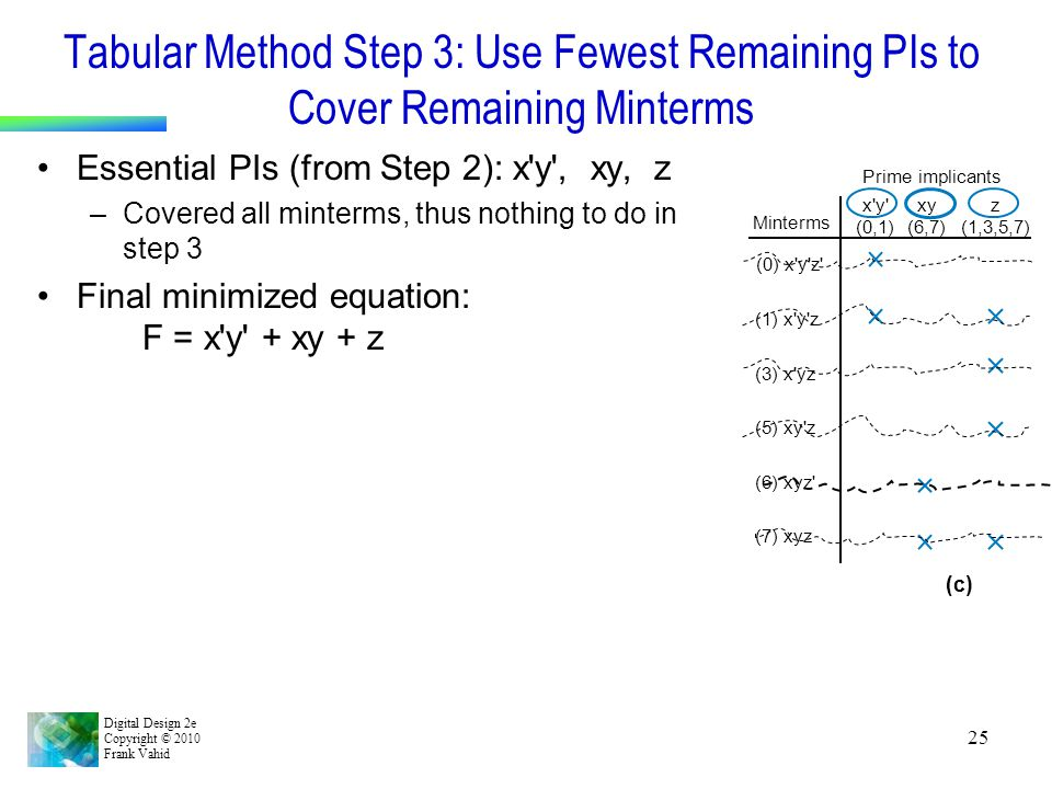 Tabular Method Step 3: Use Fewest Remaining PIs to Cover Remaining Minterms