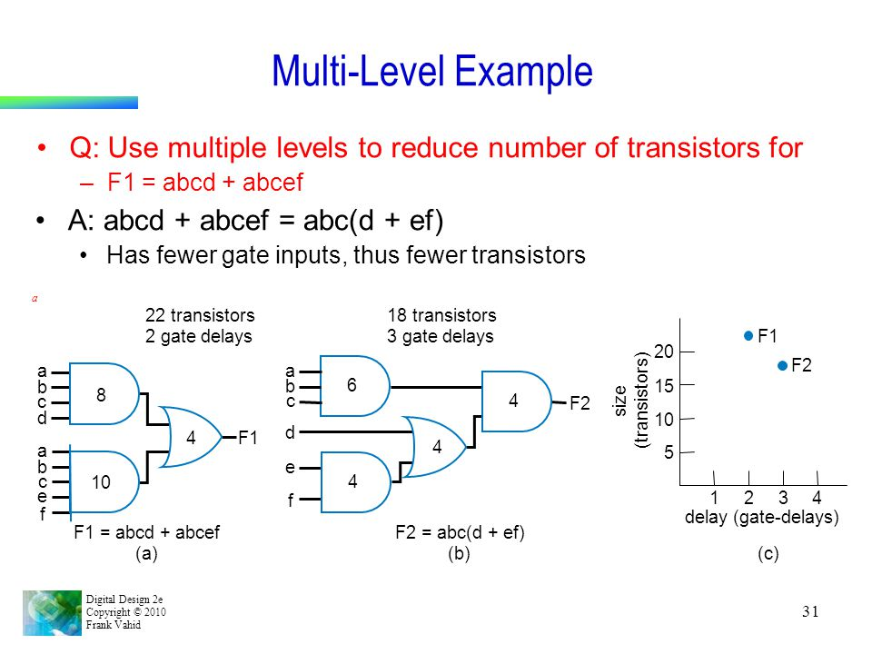 Multi-Level Example Q: Use multiple levels to reduce number of transistors for. F1 = abcd + abcef.
