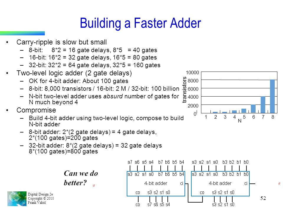 Building a Faster Adder