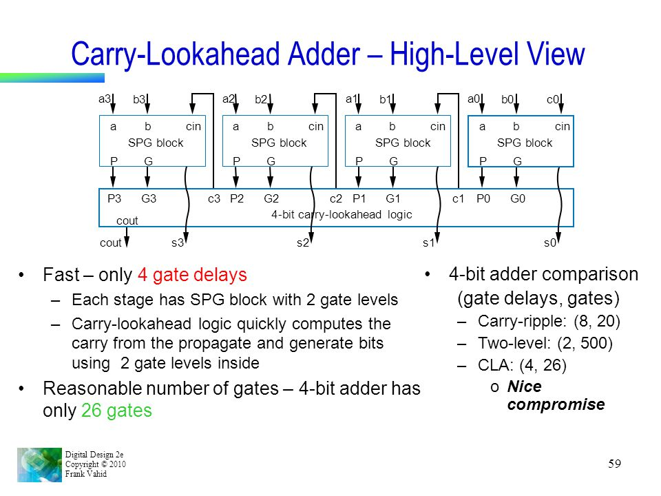 Carry-Lookahead Adder – High-Level View