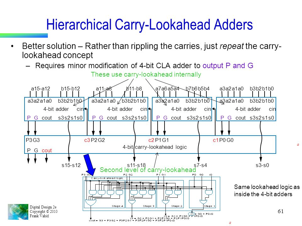 Hierarchical Carry-Lookahead Adders