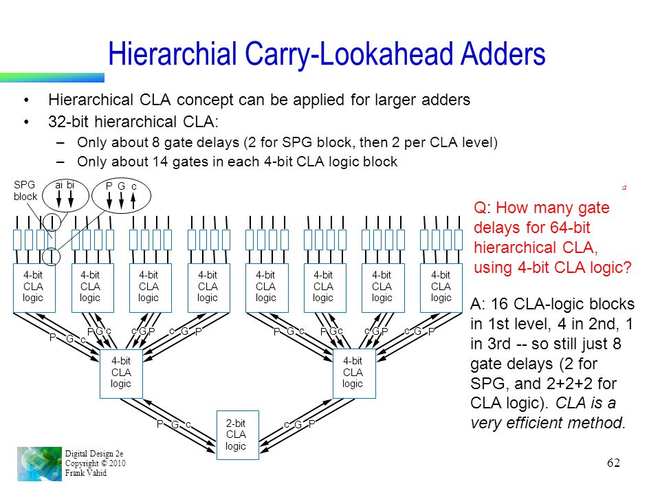 Hierarchial Carry-Lookahead Adders