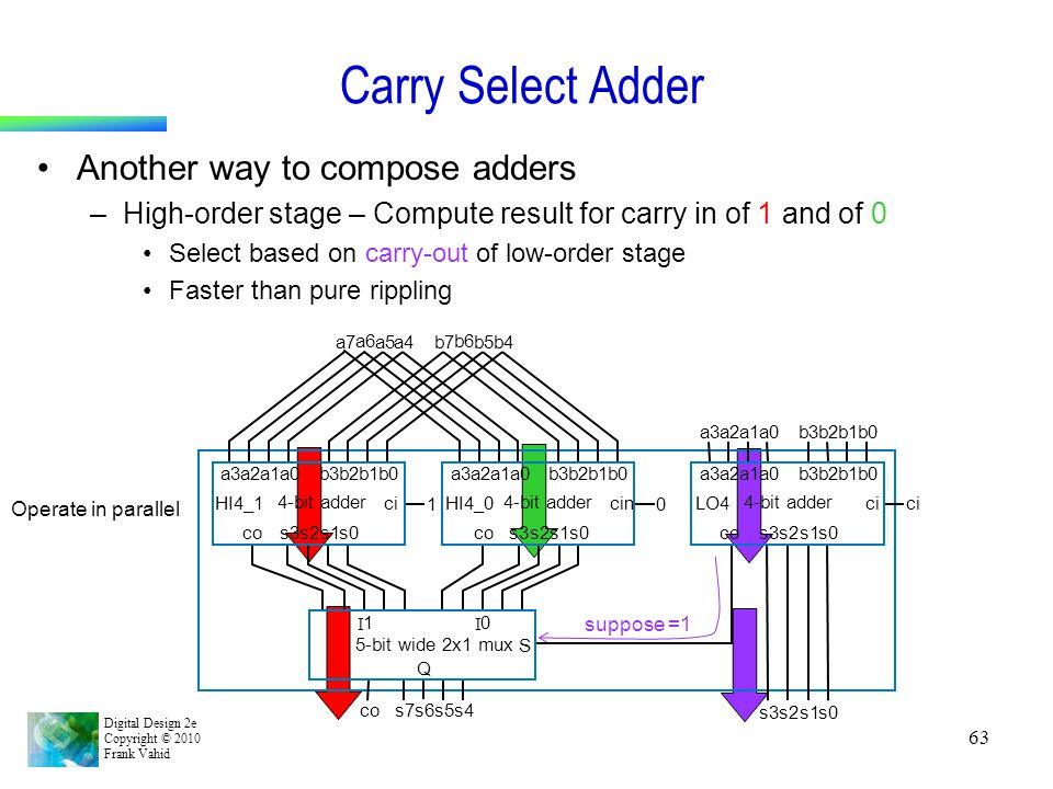 Carry Select Adder Another way to compose adders