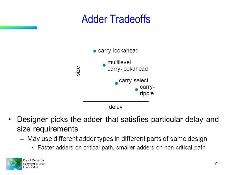 Adder Tradeoffs carry-lookahead. multilevel. carry-lookahead. size. carry-select. carry- ripple.