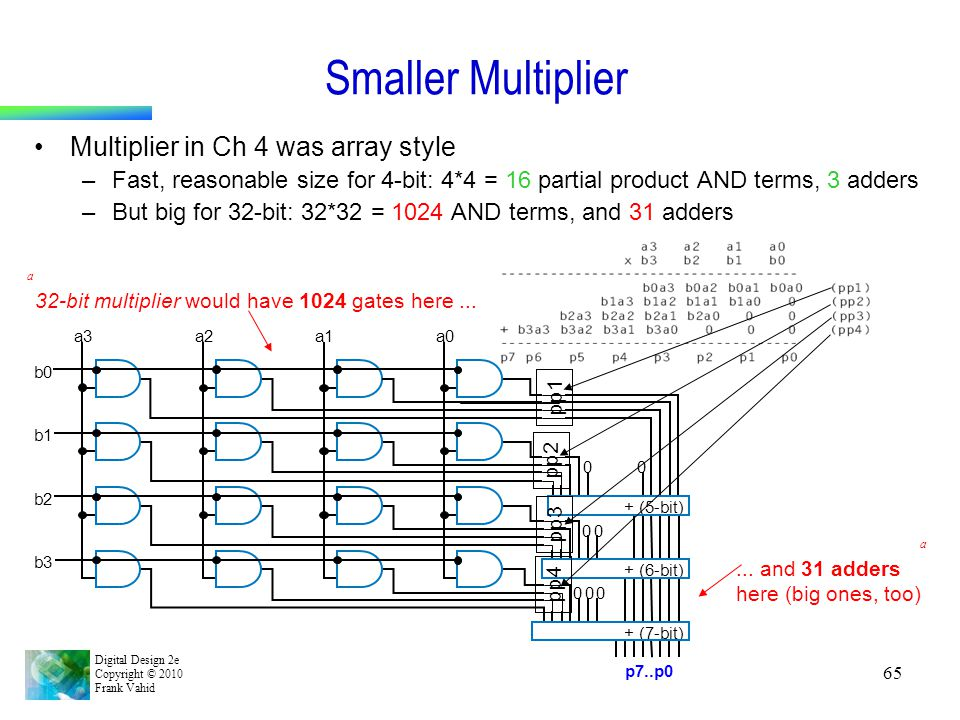 Smaller Multiplier Multiplier in Ch 4 was array style