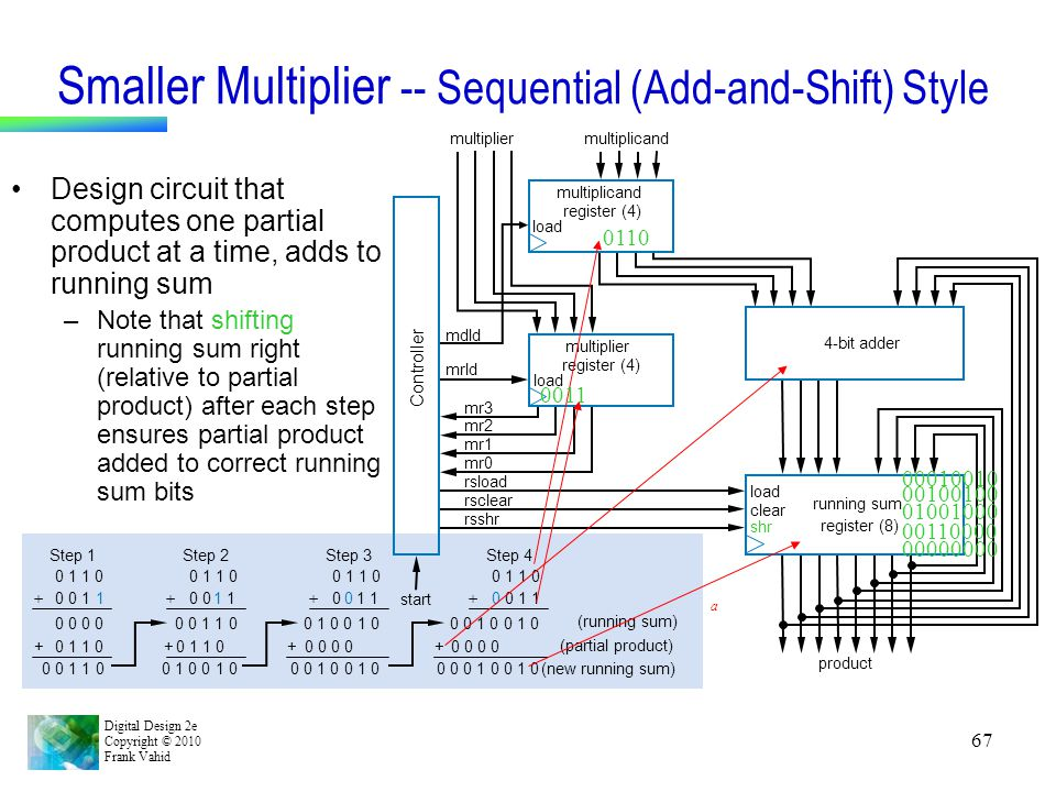 Smaller Multiplier -- Sequential (Add-and-Shift) Style