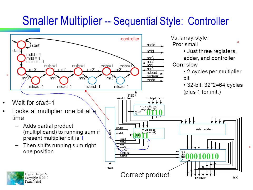 Smaller Multiplier -- Sequential Style: Controller