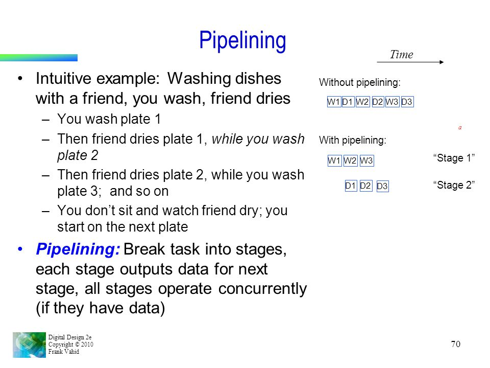 Pipelining Time. Intuitive example: Washing dishes with a friend, you wash, friend dries. You wash plate 1.