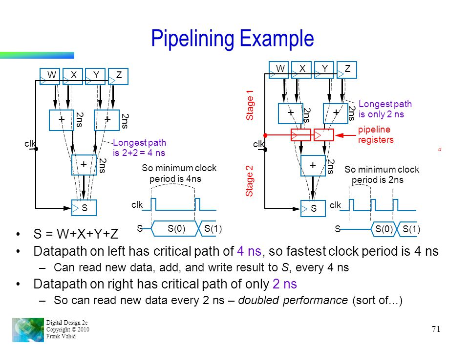 Pipelining Example S = W+X+Y+Z