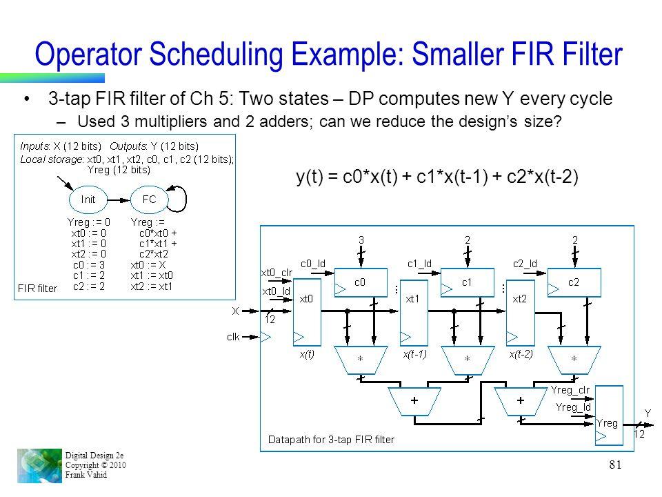 Operator Scheduling Example: Smaller FIR Filter