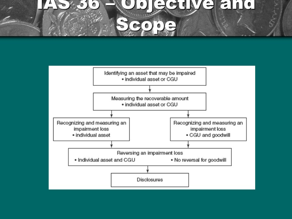 IAS 36 – Objective and Scope