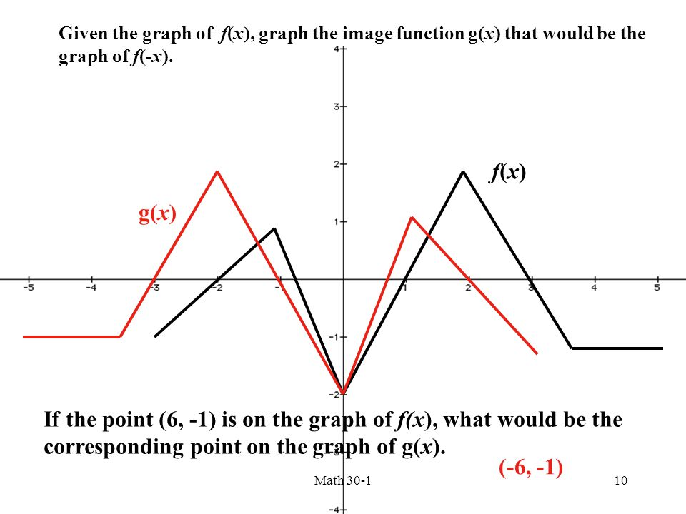 If the point (6, -1) is on the graph of f(x), what would be the