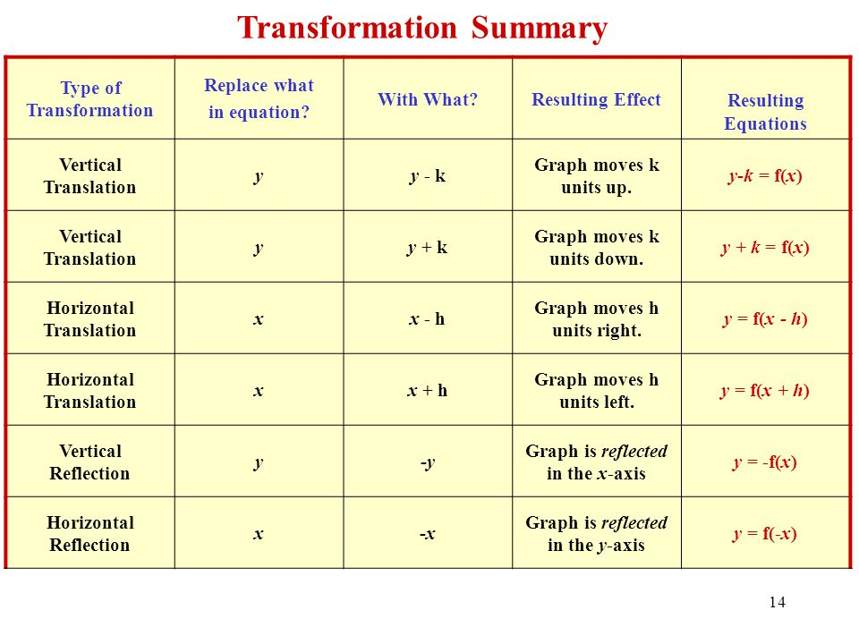 Transformation Summary