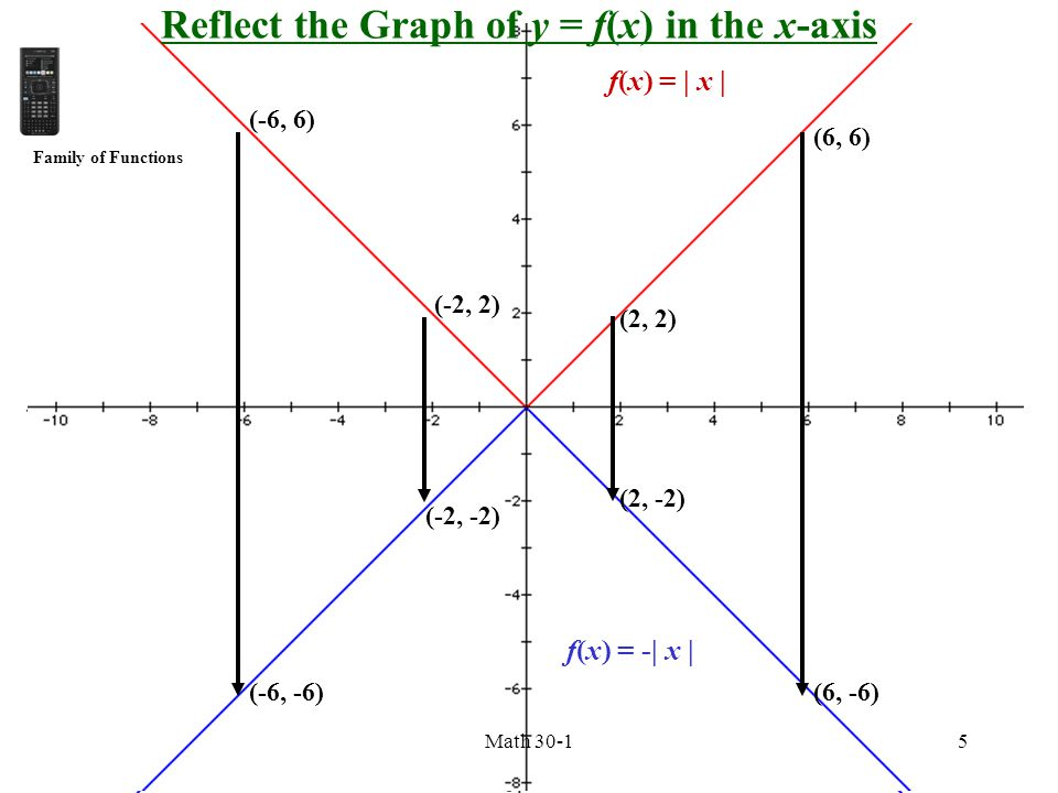 Reflect the Graph of y = f(x) in the x-axis
