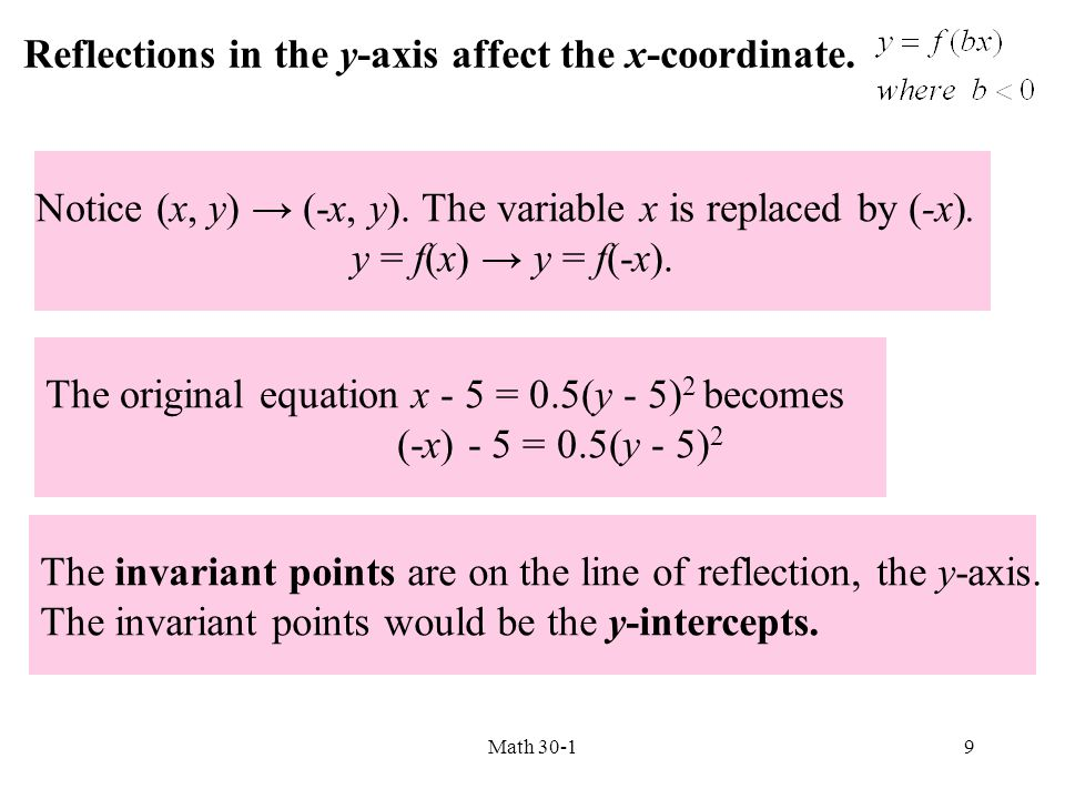 Notice (x, y) → (-x, y). The variable x is replaced by (-x).