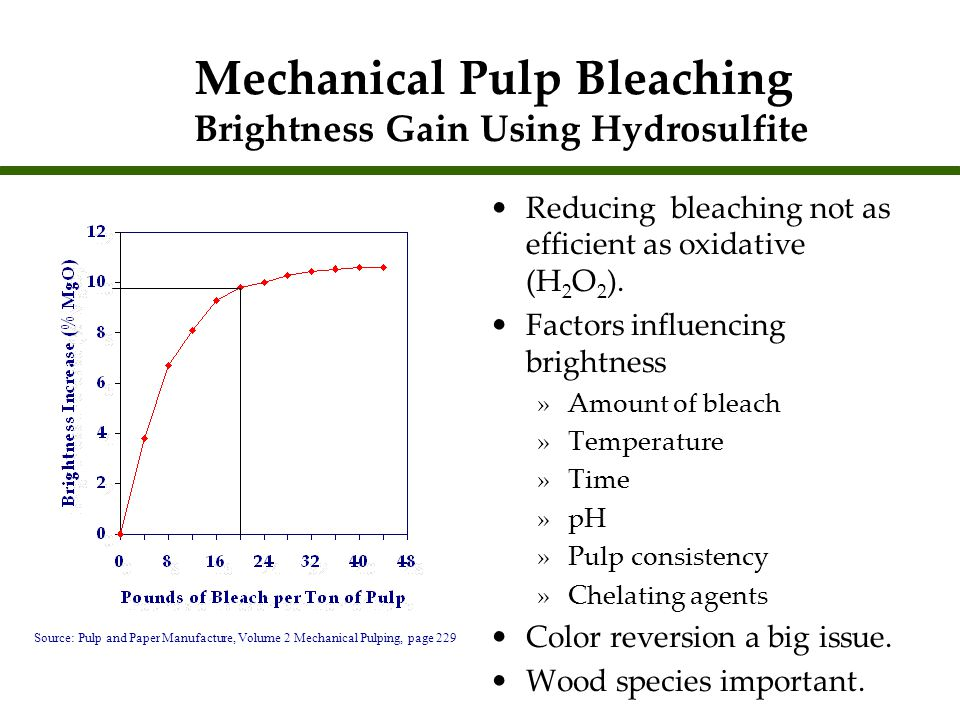 Mechanical Pulp Bleaching Brightness Gain Using Hydrosulfite
