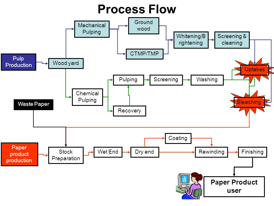 Process Flow Paper Product user Ground wood Mechanical Pulping