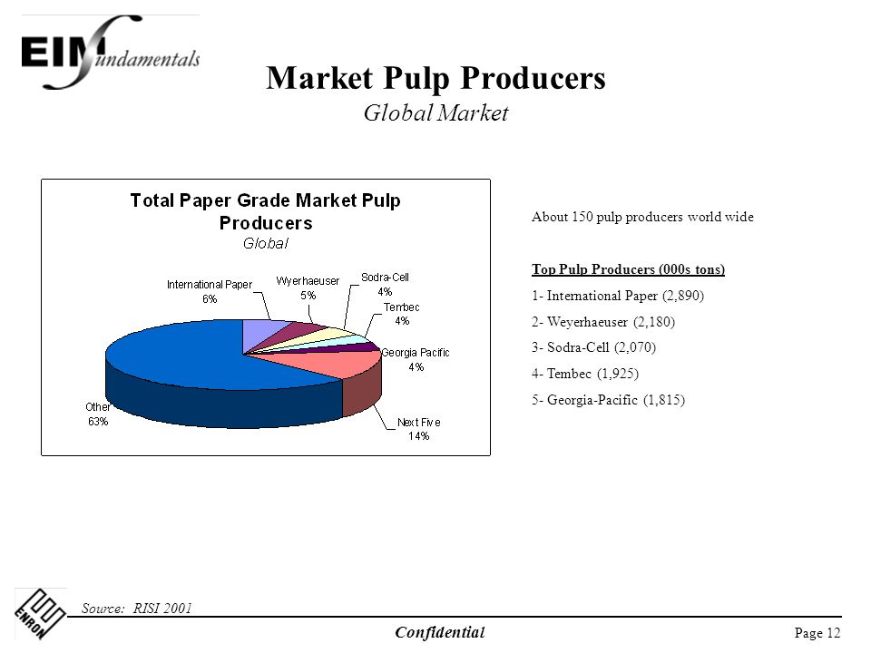 Market Pulp Producers Global Market