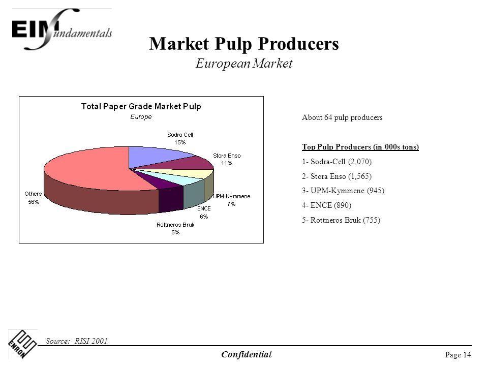 Market Pulp Producers European Market