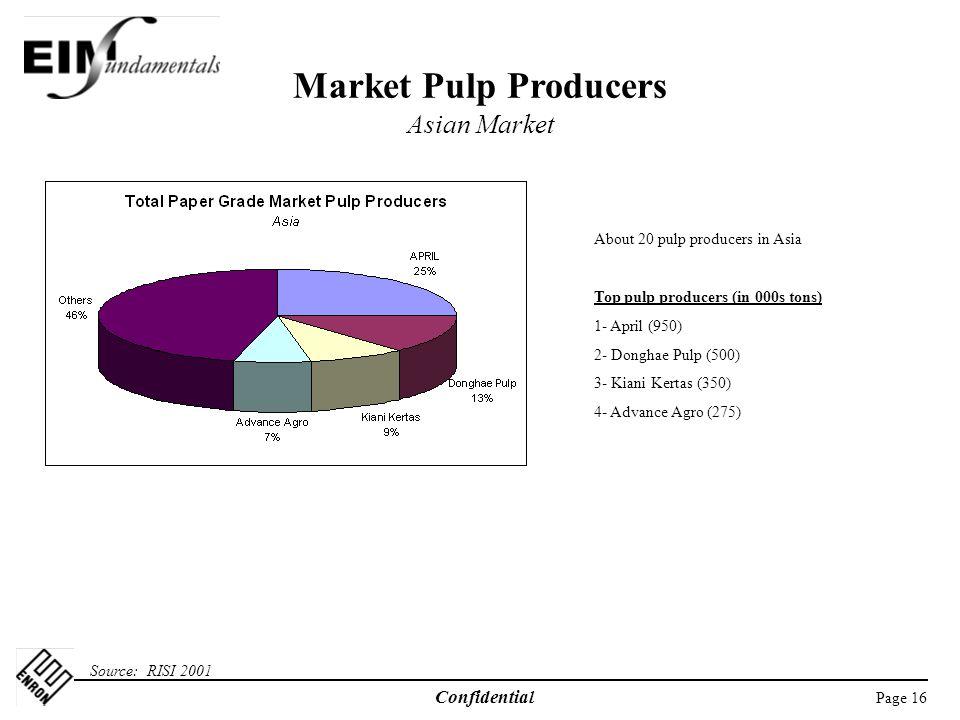 Market Pulp Producers Asian Market