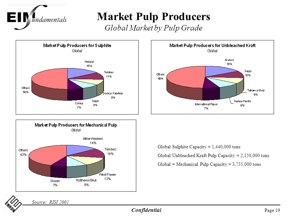 Market Pulp Producers Global Market by Pulp Grade