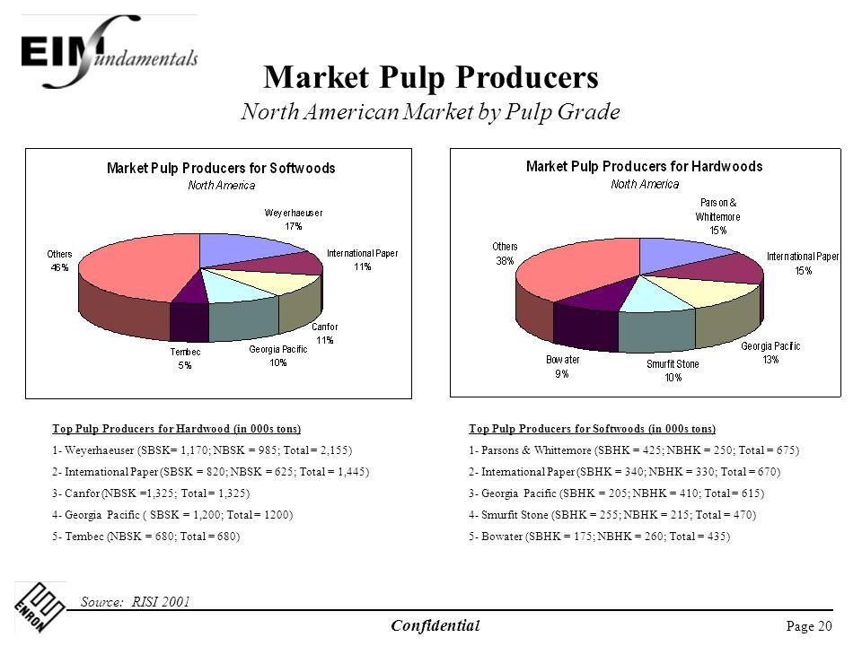 Market Pulp Producers North American Market by Pulp Grade