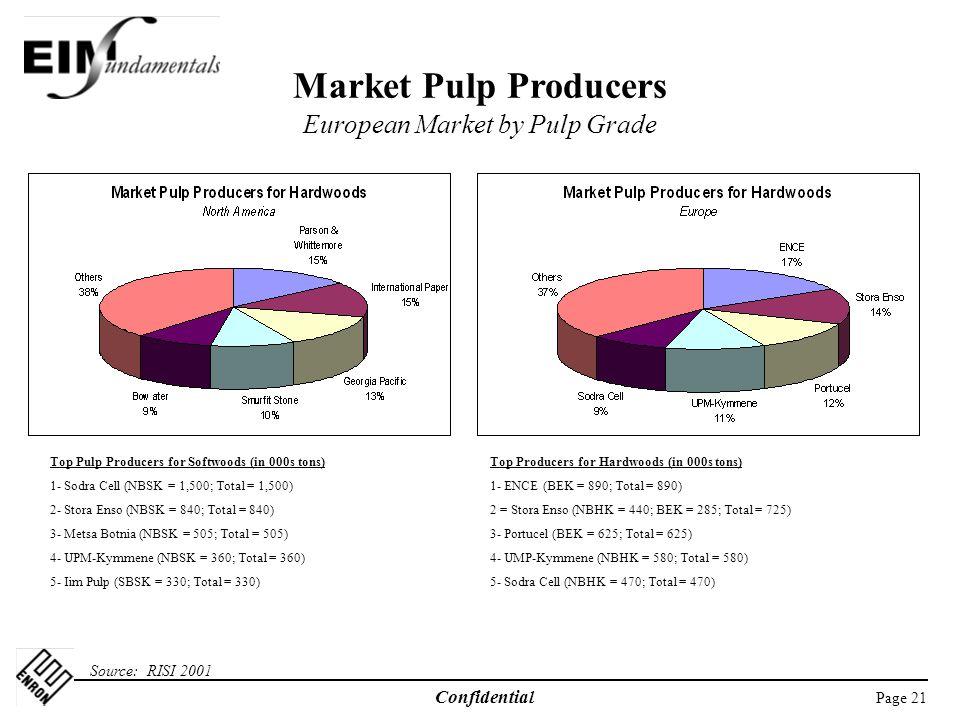 Market Pulp Producers European Market by Pulp Grade