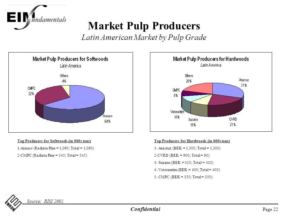 Market Pulp Producers Latin American Market by Pulp Grade
