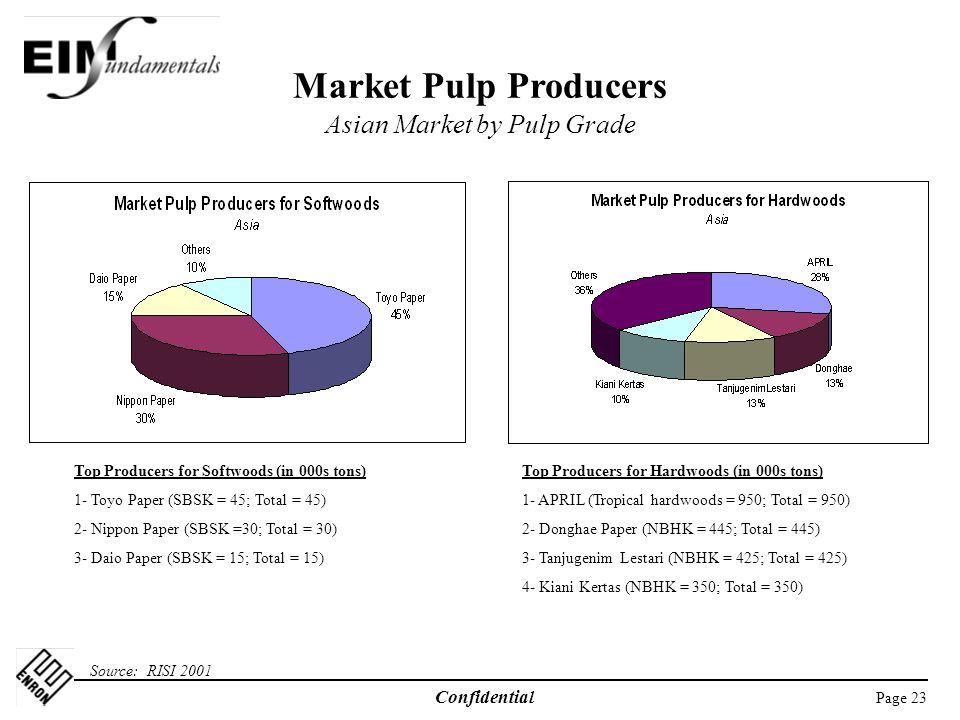 Market Pulp Producers Asian Market by Pulp Grade
