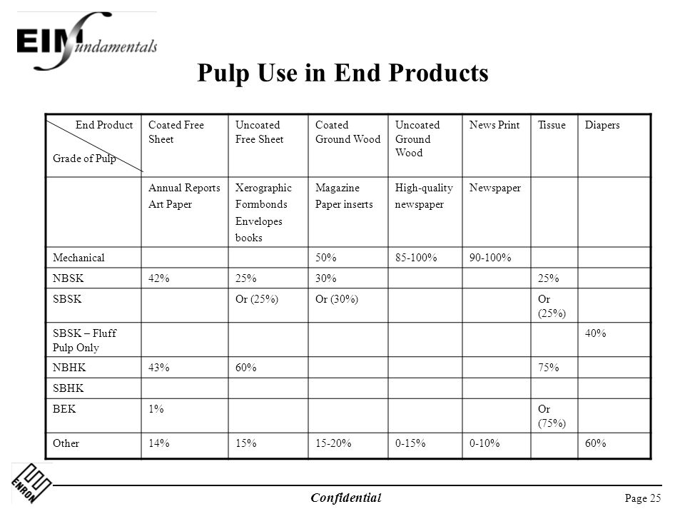 Pulp Use in End Products