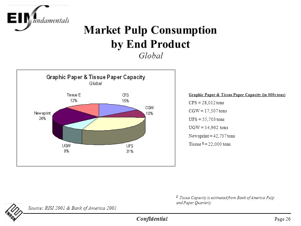 Market Pulp Consumption by End Product Global