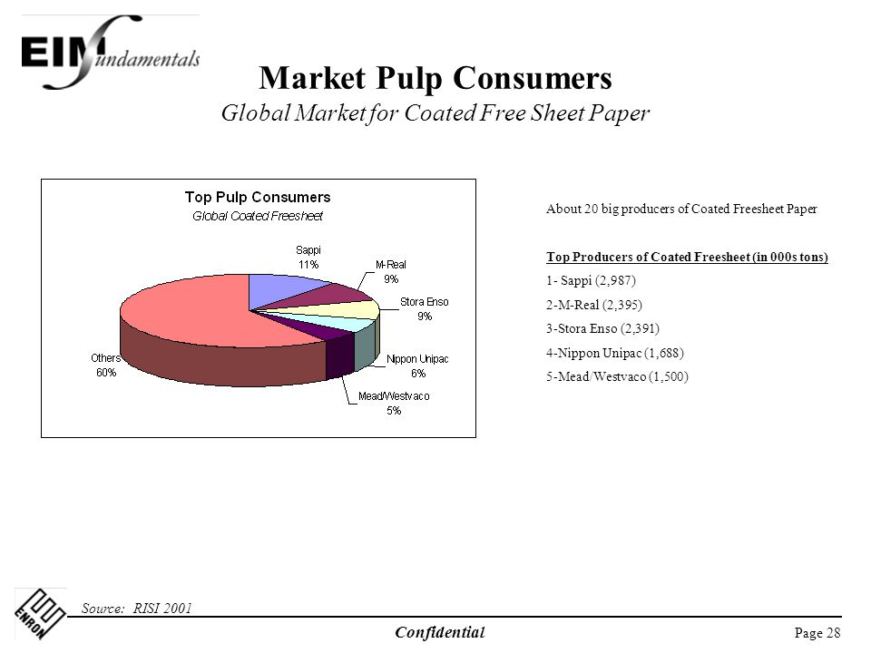 Market Pulp Consumers Global Market for Coated Free Sheet Paper