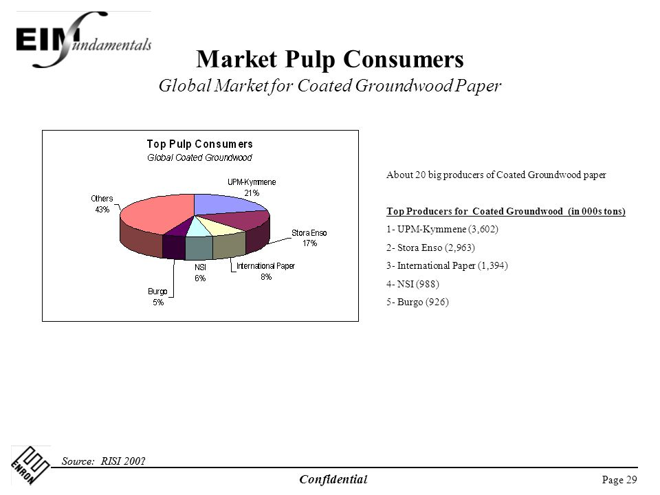 Market Pulp Consumers Global Market for Coated Groundwood Paper