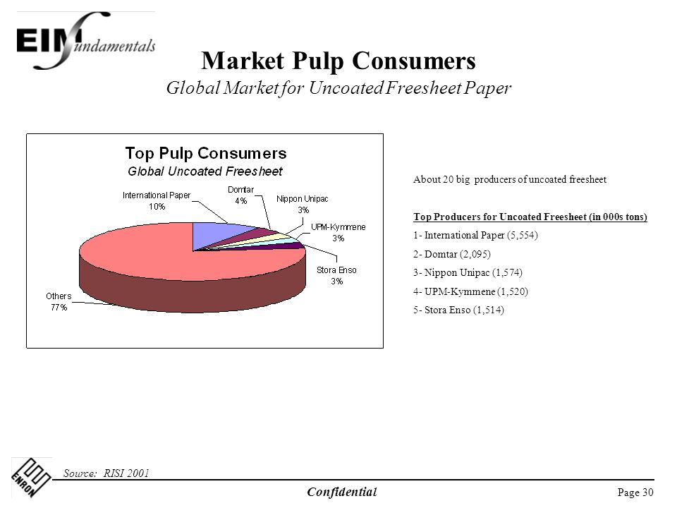 Market Pulp Consumers Global Market for Uncoated Freesheet Paper