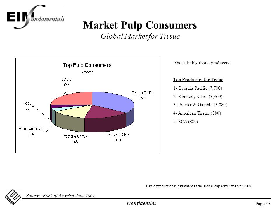 Market Pulp Consumers Global Market for Tissue