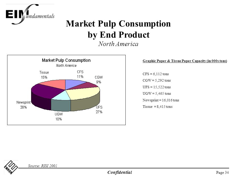 Market Pulp Consumption by End Product North America