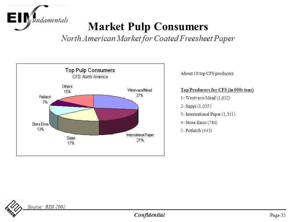 Market Pulp Consumers North American Market for Coated Freesheet Paper